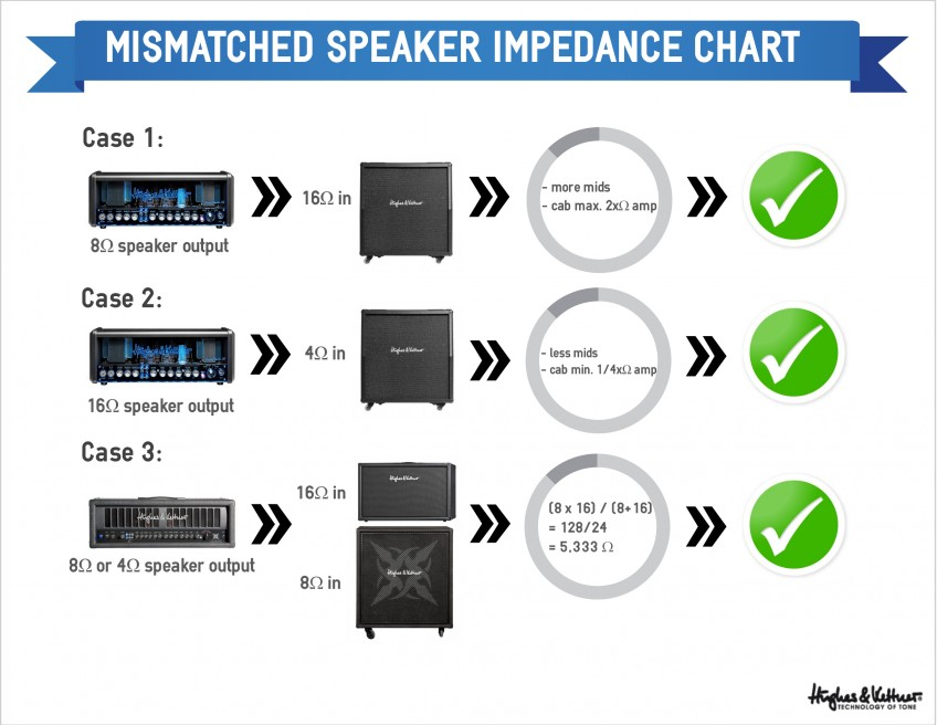 How to connect your mismatched speakers and amps successfully. For more detail, read the three cases below!