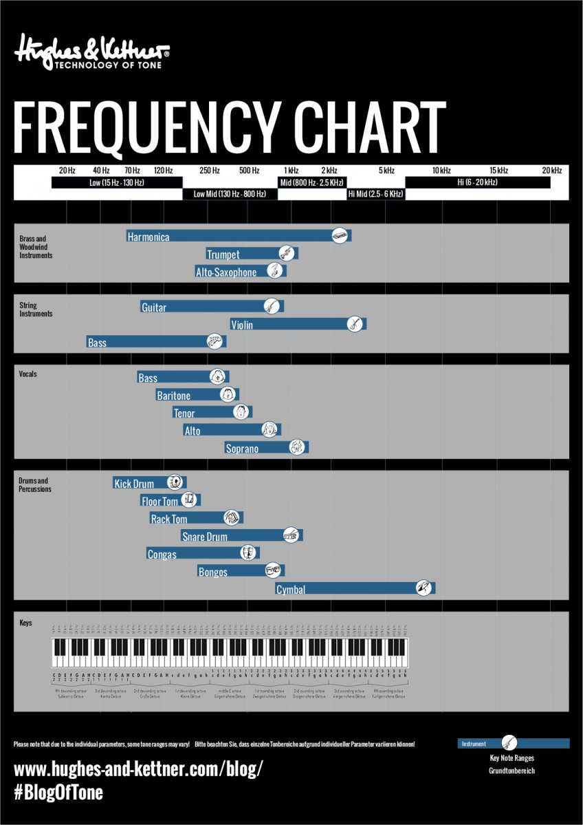 Print out and keep a copy of this handy frequency chart in your guitar case, in the rehearsal room, on the studio wall... It's a surefire way of helping you keep track of those potentially overlapping musical frequencies!