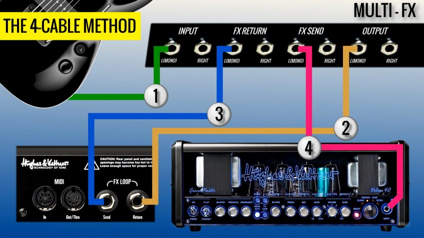 Effects Pedal Order The Fx Loop